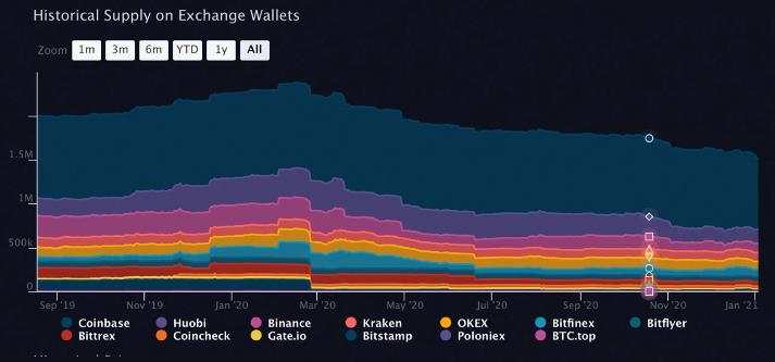Büyük Bitcoin Çıkışı 30 Günde 87.900 BTC Geri Çekildi