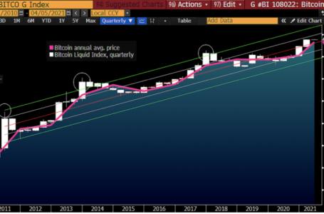 Bloomberg, Bitcoin  Bu Yıl 400.000 Dolara Çıkmasını Öngörüyor
